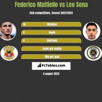 Federico Mattiello vs Leo Sena h2h player stats