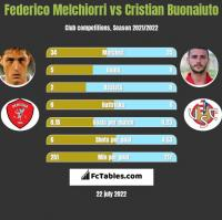 Federico Melchiorri vs Cristian Buonaiuto h2h player stats