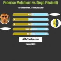 Federico Melchiorri vs Diego Falcinelli h2h player stats