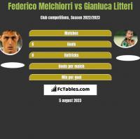 Federico Melchiorri vs Gianluca Litteri h2h player stats