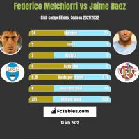 Federico Melchiorri vs Jaime Baez h2h player stats