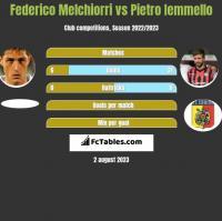 Federico Melchiorri vs Pietro Iemmello h2h player stats