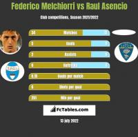 Federico Melchiorri vs Raul Asencio h2h player stats