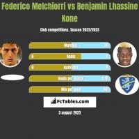 Federico Melchiorri vs Benjamin Lhassine Kone h2h player stats