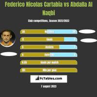 Federico Nicolas Cartabia vs Abdalla Al Naqbi h2h player stats