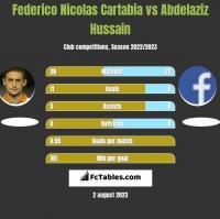 Federico Nicolas Cartabia vs Abdelaziz Hussain h2h player stats