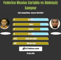 Federico Nicolas Cartabia vs Abdelaziz Sanqour h2h player stats