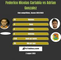 Federico Nicolas Cartabia vs Adrian Gonzalez h2h player stats