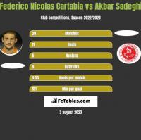 Federico Nicolas Cartabia vs Akbar Sadeghi h2h player stats