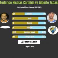 Federico Nicolas Cartabia vs Alberto Escasi h2h player stats