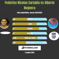 Federico Nicolas Cartabia vs Alberto Noguera h2h player stats