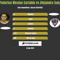 Federico Nicolas Cartabia vs Alejandro Sanz h2h player stats