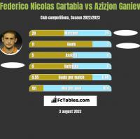 Federico Nicolas Cartabia vs Azizjon Ganiev h2h player stats
