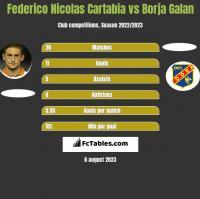 Federico Nicolas Cartabia vs Borja Galan h2h player stats