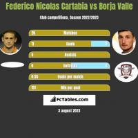 Federico Nicolas Cartabia vs Borja Valle h2h player stats
