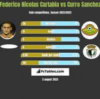 Federico Nicolas Cartabia vs Curro Sanchez h2h player stats