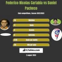 Federico Nicolas Cartabia vs Daniel Pacheco h2h player stats