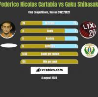 Federico Nicolas Cartabia vs Gaku Shibasaki h2h player stats