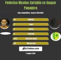 Federico Nicolas Cartabia vs Gaspar Panadero h2h player stats