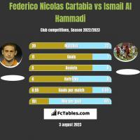 Federico Nicolas Cartabia vs Ismail Al Hammadi h2h player stats