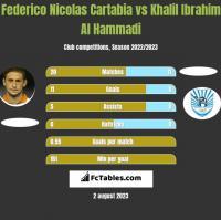 Federico Nicolas Cartabia vs Khalil Ibrahim Al Hammadi h2h player stats