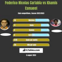 Federico Nicolas Cartabia vs Khamis Esmaeel h2h player stats