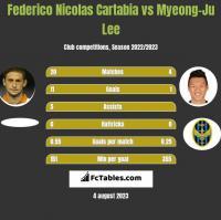 Federico Nicolas Cartabia vs Myeong-Ju Lee h2h player stats