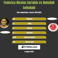 Federico Nicolas Cartabia vs Ruhollah Seifollahi h2h player stats