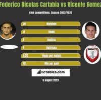 Federico Nicolas Cartabia vs Vicente Gomez h2h player stats