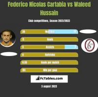 Federico Nicolas Cartabia vs Waleed Hussain h2h player stats
