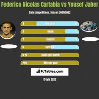 Federico Nicolas Cartabia vs Yousef Jaber h2h player stats