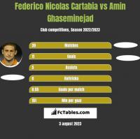 Federico Nicolas Cartabia vs Amin Ghaseminejad h2h player stats