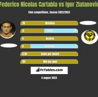 Federico Nicolas Cartabia vs Igor Zlatanovic h2h player stats
