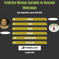 Federico Nicolas Cartabia vs Hossein Mehraban h2h player stats