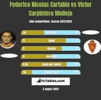 Federico Nicolas Cartabia vs Victor Carpintero Mollejo h2h player stats