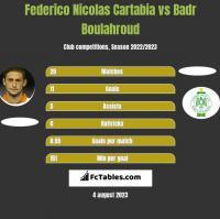 Federico Nicolas Cartabia vs Badr Boulahroud h2h player stats