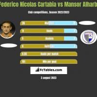 Federico Nicolas Cartabia vs Mansor Alharbi h2h player stats