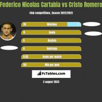 Federico Nicolas Cartabia vs Cristo Romero h2h player stats