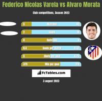 Federico Nicolas Varela vs Alvaro Morata h2h player stats