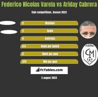 Federico Nicolas Varela vs Ariday Cabrera h2h player stats