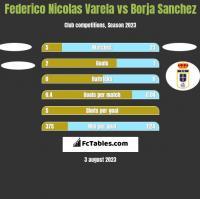 Federico Nicolas Varela vs Borja Sanchez h2h player stats