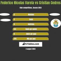 Federico Nicolas Varela vs Cristian Cedres h2h player stats
