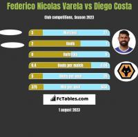 Federico Nicolas Varela vs Diego Costa h2h player stats