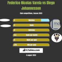 Federico Nicolas Varela vs Diego Johannesson h2h player stats