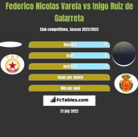Federico Nicolas Varela vs Inigo Ruiz de Galarreta h2h player stats