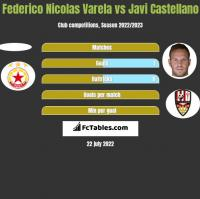 Federico Nicolas Varela vs Javi Castellano h2h player stats