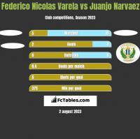 Federico Nicolas Varela vs Juanjo Narvaez h2h player stats