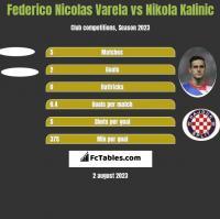 Federico Nicolas Varela vs Nikola Kalinic h2h player stats