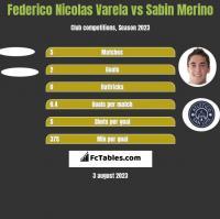 Federico Nicolas Varela vs Sabin Merino h2h player stats