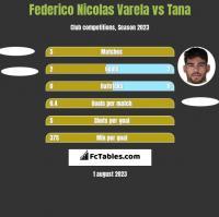Federico Nicolas Varela vs Tana h2h player stats